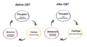 Antes e depois do CBT ilustração stock