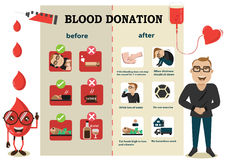 Antes y después de la donación de sangre ilustración del vector