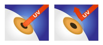 Anti uv lens protect an eye. / white background Royalty Free Stock Photography