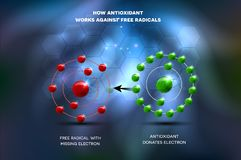 Antioxidant works against free radical. S. Antioxidant donates missing electron to Free radical, now all electrons are paired. Beautiful abstract glowing royalty free illustration