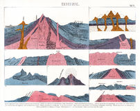 1874 Antique Print of Volcano Magma Flow. It is an antique German atlas print of volcanoes showing the build up of magma pressure and vents Stock Image