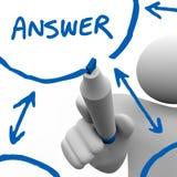 Antwoord - het Schrijven Oplossing voor Probleem Stock Afbeeldingen