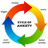 Anxiety circle. Circle of anxiety leading to panic Stock Photography