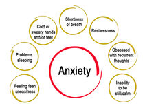 Anxiety. Symptoms and effects of Anxiety royalty free illustration