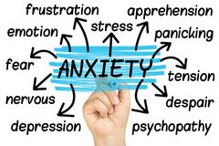 Anxiety Word Cloud tag cloud. Anxiety Word Cloud or tag cloud Stock Photos