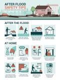 Após pontas da segurança da inundação ilustração royalty free