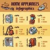 Aparatos electrodomésticos Foto de archivo libre de regalías
