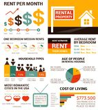 Apartment for rent - infographic elements. Rental property - infographic elements. Editable file, made of theme icons. Real estate charts, graphs royalty free illustration