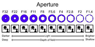 Aperture infographic explaining depth of field. Infographic explaining depth of field and the corresponding aperture values with their effect on blur and light stock illustration