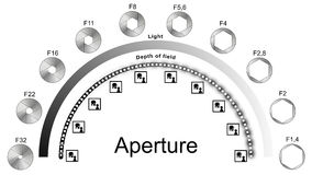 Aperture infographic explaining light and depth of field. Infographic explaining light and depth of field in relation to the aperture Stock Photo