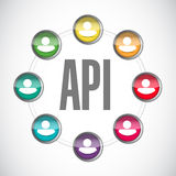 Api community sign concept illustration Royalty Free Stock Images