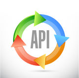 Api cycle sign concept illustration design Royalty Free Stock Images