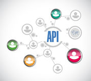 Api people diagram sign concept