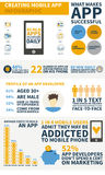 App development infographic Royalty Free Stock Photo