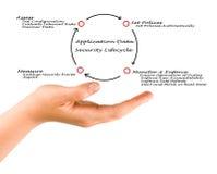 Application Data Security Lifecycle Stock Photos