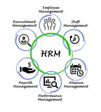 Human resource management. Applications of Human resource management stock images