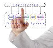 Applications and operating system Royalty Free Stock Image