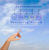 Applications and operating system Stock Photos