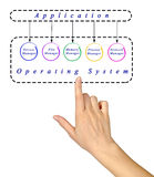 Applications and operating system Royalty Free Stock Photos