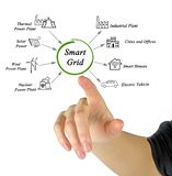 Applications of Smart Grid. Presenting Applications of Smart Grid stock photography