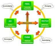 Apprendimento del ciclo Immagini Stock Libere da Diritti