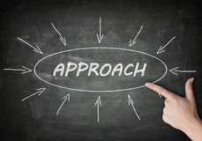 Approach. Process information concept on blackboard with a hand pointing on it Stock Images