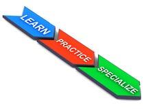 Aprenda que la práctica se especializa Foto de archivo