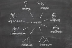 Aprendizagem em linha da instrução ou de distância