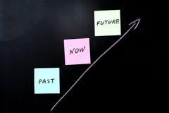 Após, agora e futuro Foto de Stock Royalty Free