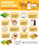 Arabic Culture Infographics Royalty Free Stock Image