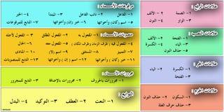 Arabisk grammatik Stock Illustrationer