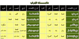 Arabisk grammatik Royaltyfri Illustrationer