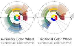 Architectural color wheels containing harmonious colors Royalty Free Stock Images