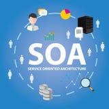 Architettura orientata verso i servizi di SOA Fotografia Stock