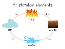 A Aristotelian Element diagram. Illustration Royalty Free Stock Image