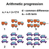 Arithmetic progression or sequence Royalty Free Stock Photography