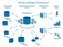 Arkitektur för affärsintelligens med infographic beståndsdelar Arkivfoto