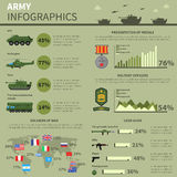 Army military forces informatics report banner Royalty Free Stock Photo