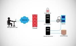Arquitetura do armazém de dados, processo de migração de dados das fontes diferentes aos painéis e relatórios Fotografia de Stock Royalty Free