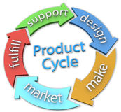 Business 5 product design Cycle Arrows. Arrows connect 5 parts of business product cycle 3D on clipping path Royalty Free Stock Photos