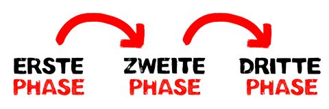 Arrows and text showing First phase, second phase, third phase in german language