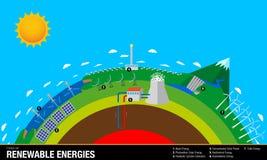 Arten von erneuerbaren Energien - das Diagramm enthält: Wellen-, Solar-, geothermische, hydroelektrische und Eolic-Energie stock abbildung