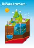 Arten von erneuerbaren Energien - die Grafik enthält: Gezeiten-, Solar-, geothermische, hydroelektrische und Eolic-Energie lizenzfreie abbildung
