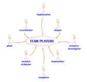 Arten von Mannschaftsspielern Stockbild