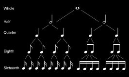 Arten von musikalischen Anmerkungen Lizenzfreie Stockbilder