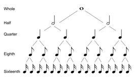 Arten von musikalischen Anmerkungen Stockbilder