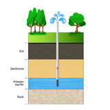 Artesian aquifer. A cut of soil layers with clay, stones and ground water. Vector illustration flat design Royalty Free Stock Photography