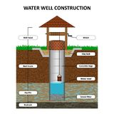 Artesian water well in cross section, schematic education poster. Groundwater, sand, gravel, loam, clay, soil, vector illustratio. Artesian water well in cross stock illustration