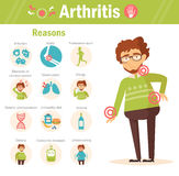 Arthritis. Reasons. Vector. Royalty Free Stock Images