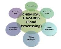 As fontes de perigos químicos em um estilo de processamento 5 Imagens de Stock